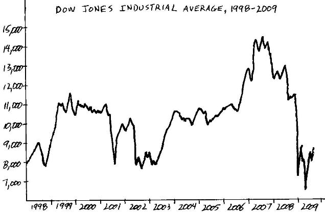 Dow Jones Industrial Average, 1998-2009