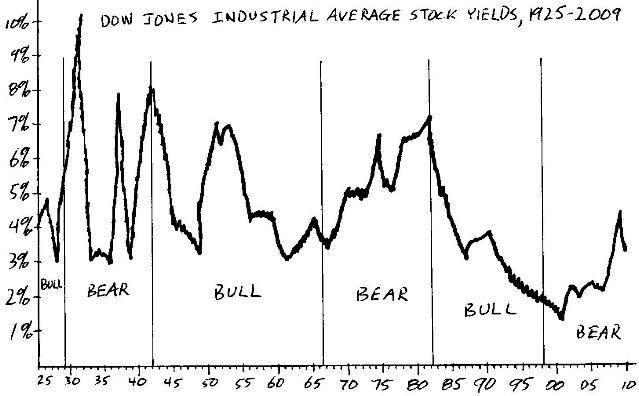 Dow Jones Industrial Average Stock Yields, 1925-2009