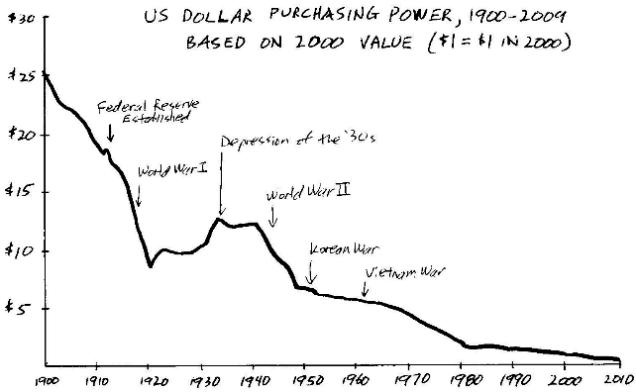 US Dollaar Purchasing Power, 1900-2009