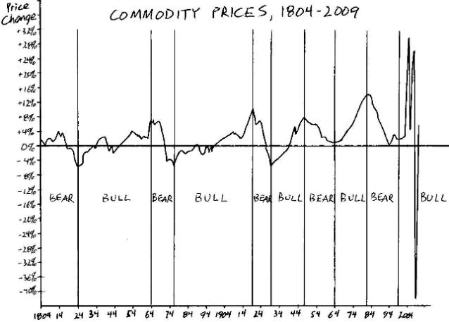 Commodity Price Changes, 1804-2009