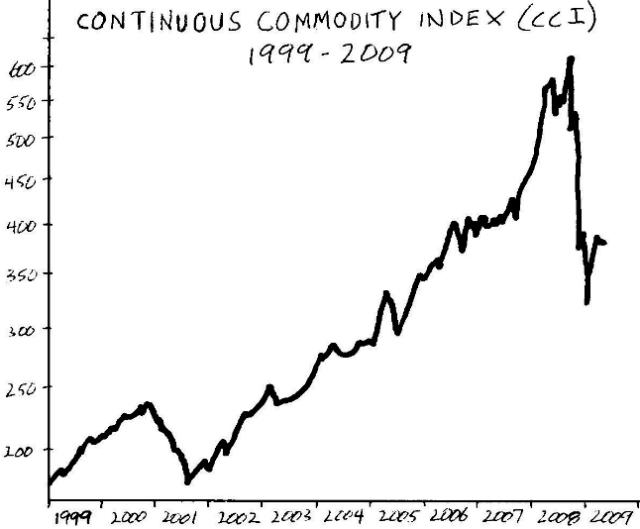 Continuous Commodity Index (CCI), 1999-2009
