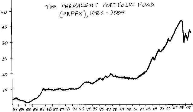 The Permanent Portfolio Fund (PRPFX), 1983-2009