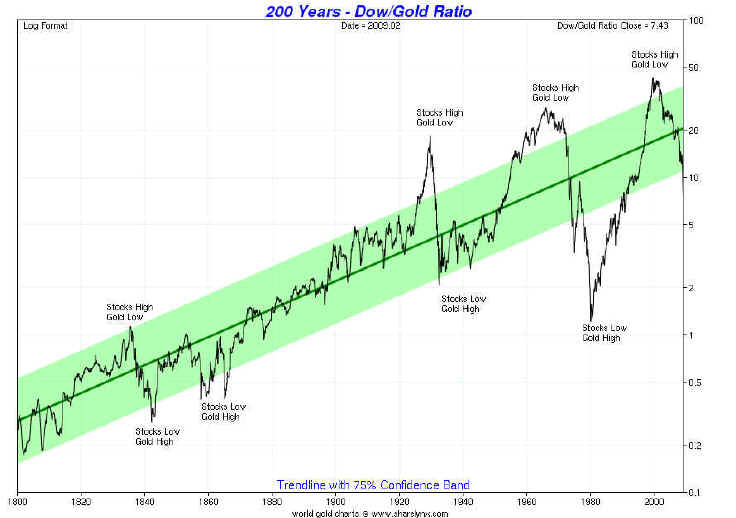 The most important chart in the world for long term stock investors